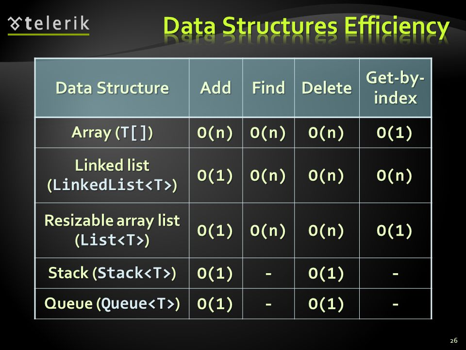 26 Data Structure AddFindDelete Get-by- index Array ( T[] ) O(n)O(n)O(n)O(1) Linked list ( LinkedList ) O(1)O(n)O(n)O(n) Resizable array list ( List ) O(1)O(n)O(n)O(1) Stack ( Stack ) O(1)-O(1)- Queue ( Queue ) O(1)-O(1)-