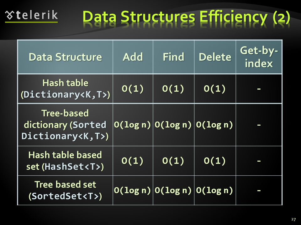 27 Data Structure AddFindDelete Get-by- index Hash table ( Dictionary ) O(1)O(1)O(1)- Tree-based dictionary ( Sorted Dictionary ) O(log n) - Hash table based set ( HashSet ) O(1)O(1)O(1)- Tree based set ( SortedSet ) O(log n) -