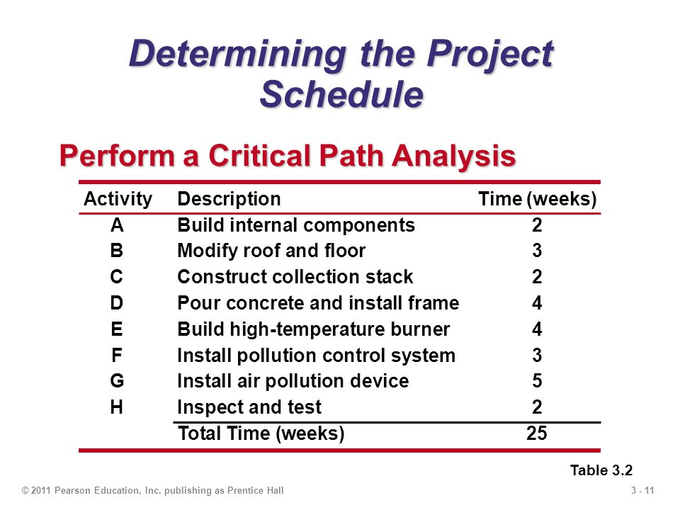 3 - 11© 2011 Pearson Education, Inc. publishing as Prentice Hall Determining the Project Schedule Perform a Critical Path Analysis Table 3.2 ActivityD