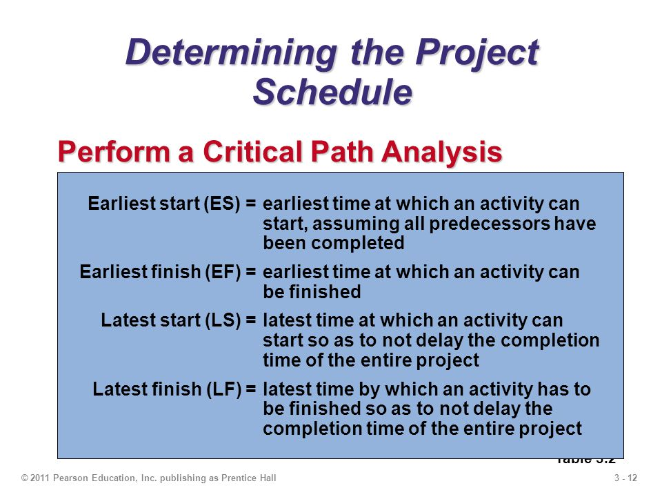 3 - 12© 2011 Pearson Education, Inc. publishing as Prentice Hall Determining the Project Schedule Perform a Critical Path Analysis Table 3.2 ActivityD