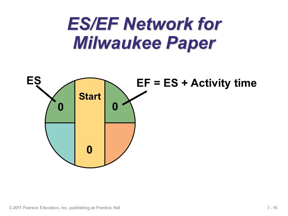 3 - 16© 2011 Pearson Education, Inc. publishing as Prentice Hall ES/EF Network for Milwaukee Paper Start 0 0 ES 0 EF = ES + Activity time