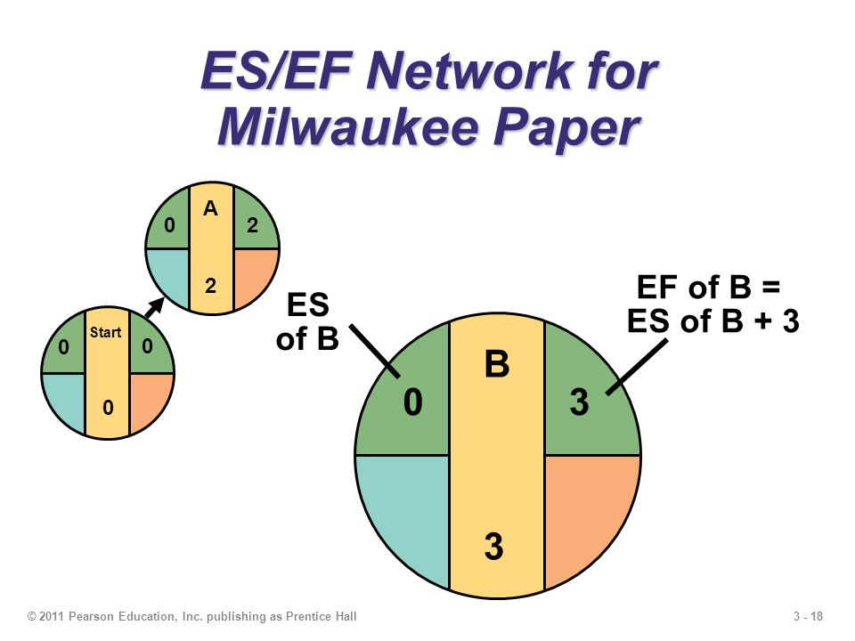 3 - 18© 2011 Pearson Education, Inc. publishing as Prentice Hall B3B3 ES/EF Network for Milwaukee Paper Start 0 0 0 A2A2 20 3 EF of B = ES of B + 3 0
