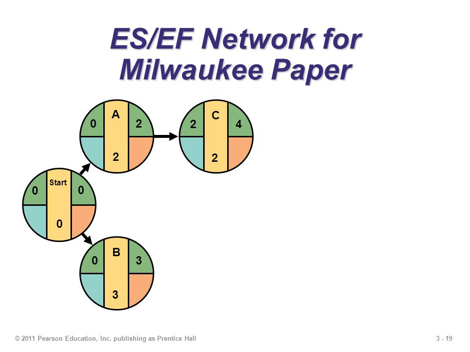 3 - 19© 2011 Pearson Education, Inc. publishing as Prentice Hall C2C2 24 ES/EF Network for Milwaukee Paper B3B3 03 Start 0 0 0 A2A2 20