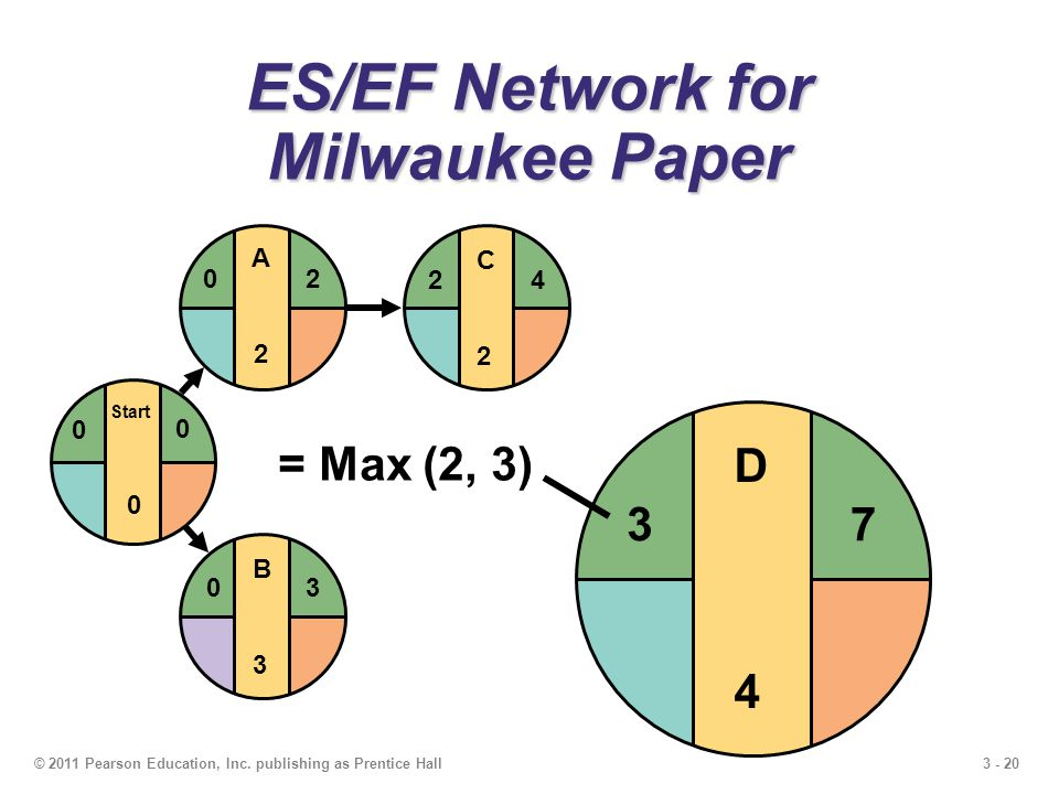 3 - 20© 2011 Pearson Education, Inc. publishing as Prentice Hall C2C2 24 ES/EF Network for Milwaukee Paper B3B3 03 Start 0 0 0 A2A2 20 D4D4 7 3 = Max