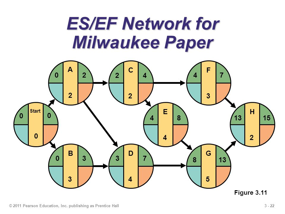 3 - 22© 2011 Pearson Education, Inc. publishing as Prentice Hall E4E4 F3F3 G5G5 H2H2 481315 4 813 7 D4D4 37 C2C2 24 ES/EF Network for Milwaukee Paper
