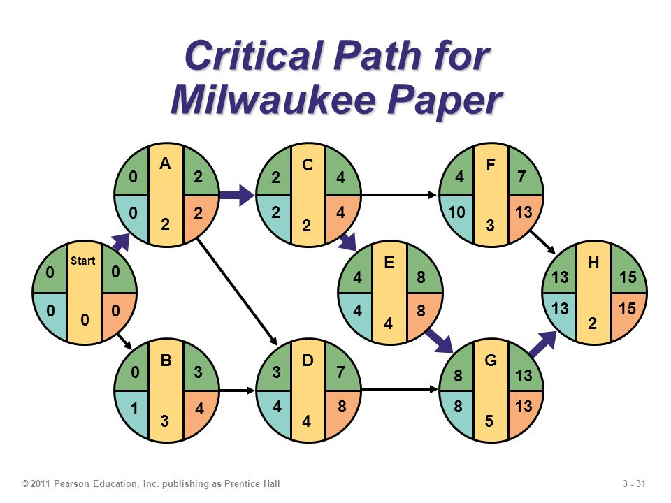 3 - 31© 2011 Pearson Education, Inc. publishing as Prentice Hall Critical Path for Milwaukee Paper E4E4 F3F3 G5G5 H2H2 481315 4 813 7 15 1013 8 48 D4D