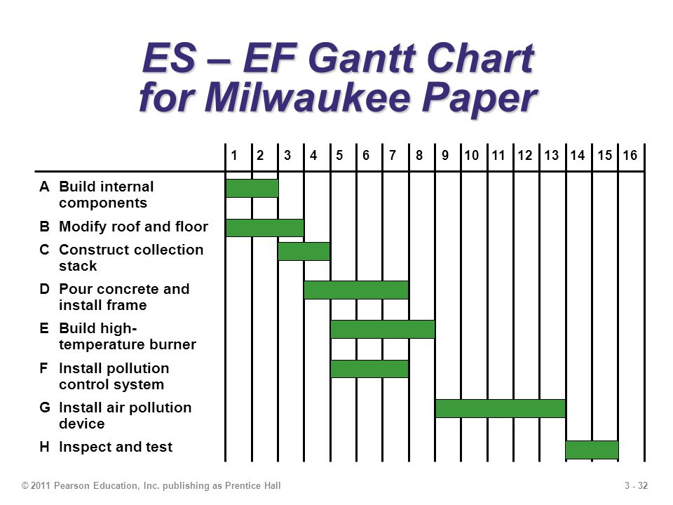 3 - 32© 2011 Pearson Education, Inc. publishing as Prentice Hall ES – EF Gantt Chart for Milwaukee Paper ABuild internal components BModify roof and f