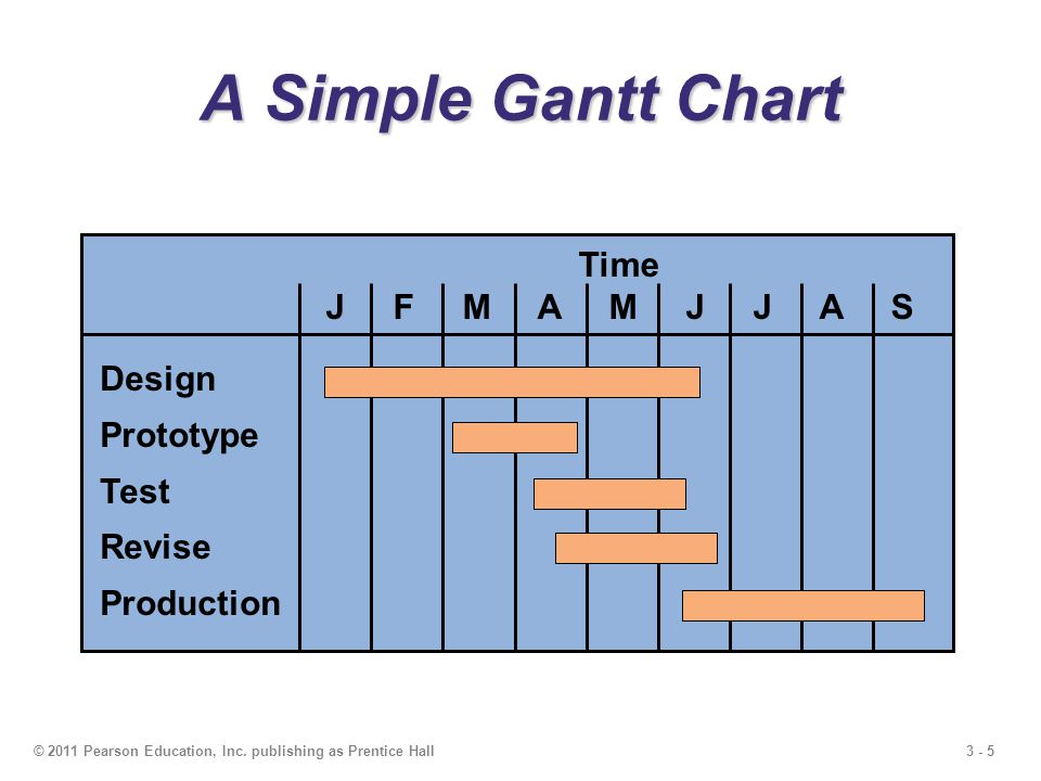 3 - 5© 2011 Pearson Education, Inc. publishing as Prentice Hall A Simple Gantt Chart Time J F M A M J J A S Design Prototype Test Revise Production