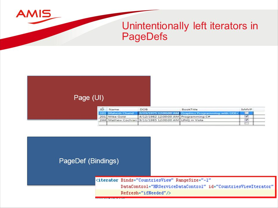 Unintentionally left iterators in PageDefs Page (UI) PageDef (Bindings)