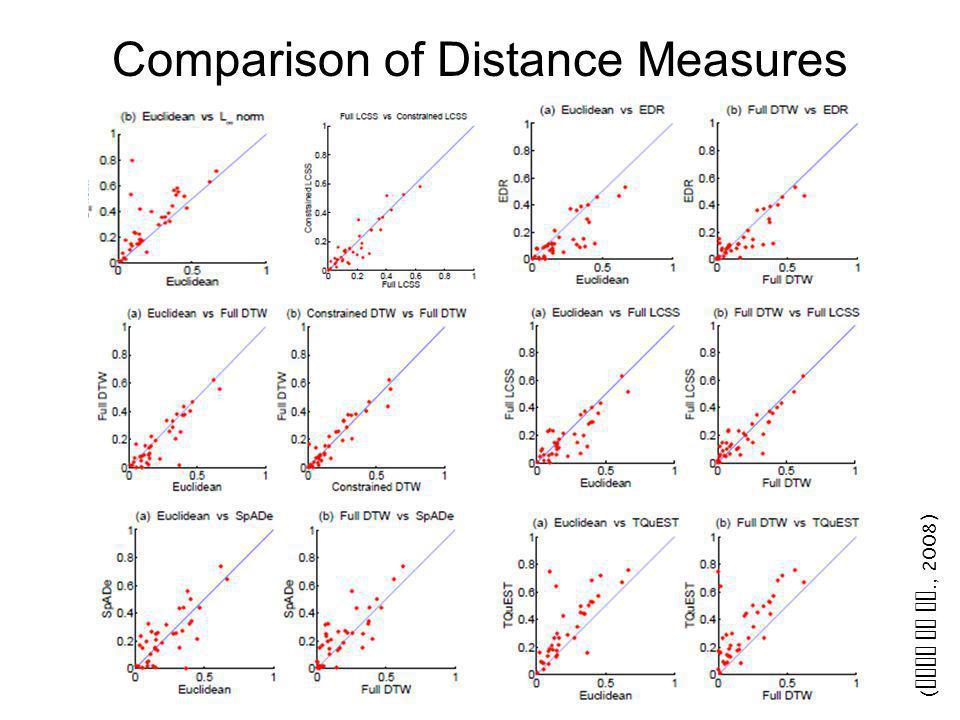 Comparison of Distance Measures ( Ding et al., 2008)