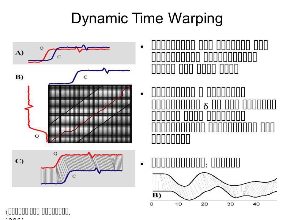 Dynamic Time Warping Sequences are similar but accelerate differently along the time axis Enforcing a temporal constraint δ on the warping window size