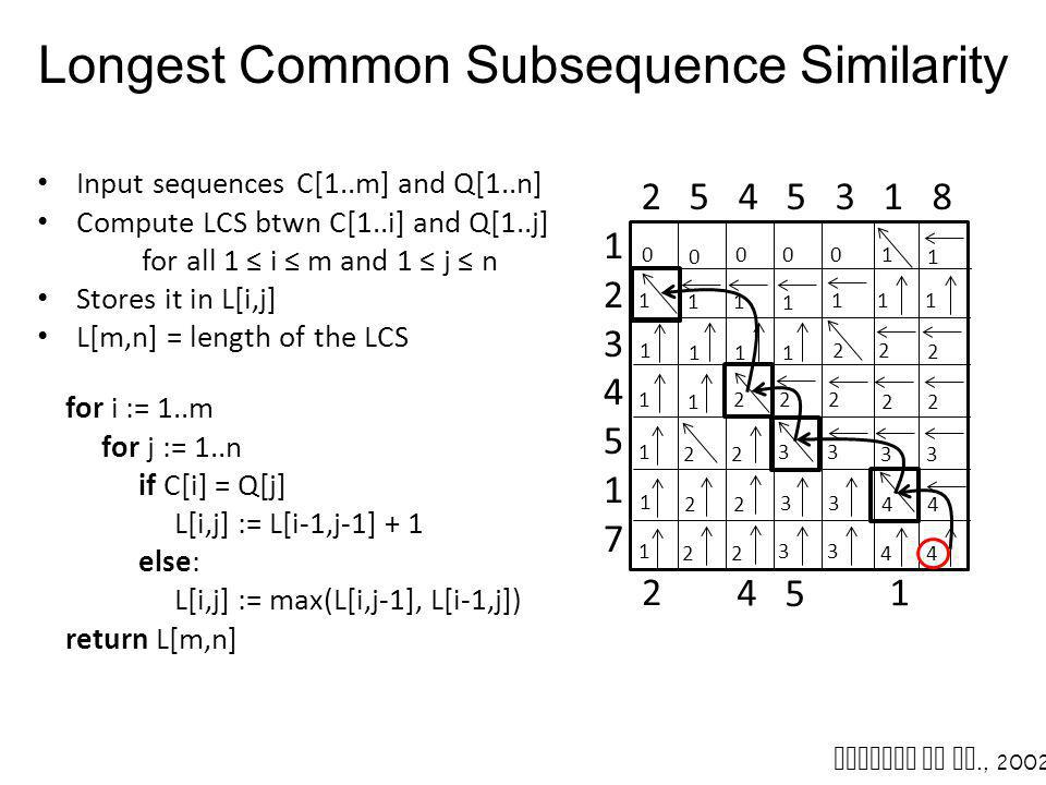 1 Longest Common Subsequence Similarity for i := 1..m for j := 1..n if C[i] = Q[j] L[i,j] := L[i-1,j-1] + 1 else: L[i,j] := max(L[i,j-1], L[i-1,j]) re