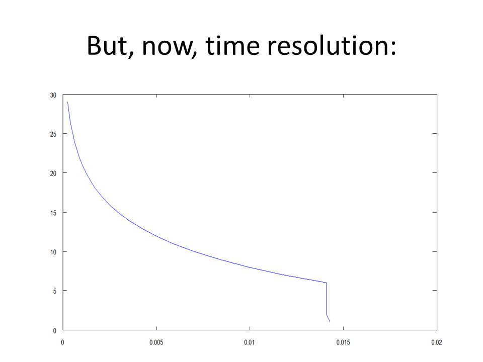 But, now, time resolution: