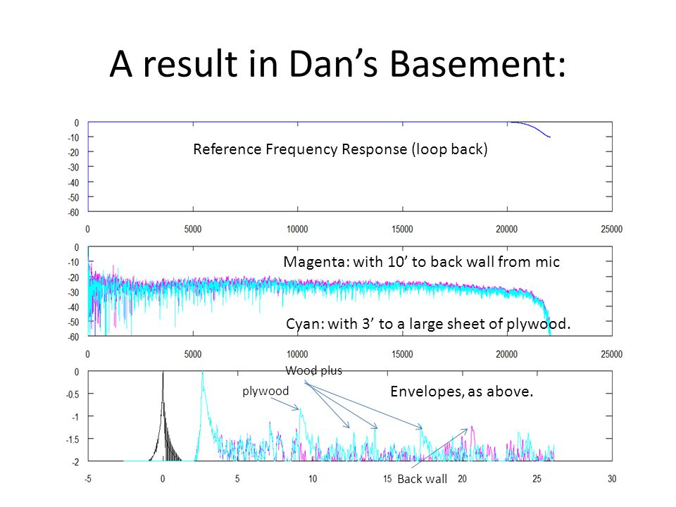 A result in Dans Basement: Reference Frequency Response (loop back) Magenta: with 10 to back wall from mic Cyan: with 3 to a large sheet of plywood. E