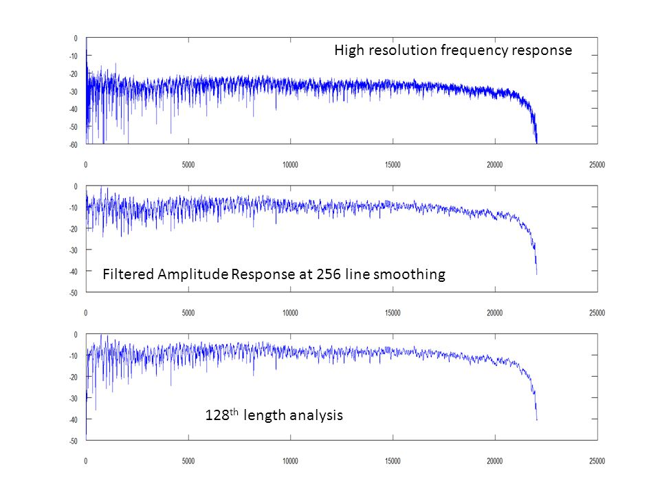 High resolution frequency response 128 th length analysis Filtered Amplitude Response at 256 line smoothing