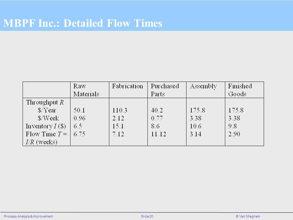 Slide 20Process Analysis & Improvement© Van Mieghem MBPF Inc.: Detailed Flow Times