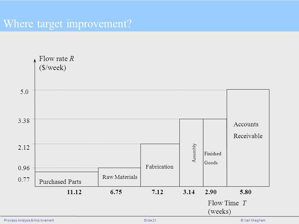 Slide 21Process Analysis & Improvement© Van Mieghem Where target improvement.