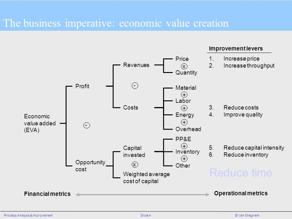 Slide 4Process Analysis & Improvement© Van Mieghem Price Quantity Material Labor Energy Overhead PP&E Inventory Other Revenues Costs Capital invested Weighted average cost of capital x + + + + + x Profit Opportunity cost - Economic value added (EVA) Financial metrics Operational metrics 1.Increase price 2.Increase throughput Improvement levers 3.Reduce costs 4.Improve quality 5.Reduce capital intensity 6.Reduce inventory Reduce time - The business imperative: economic value creation