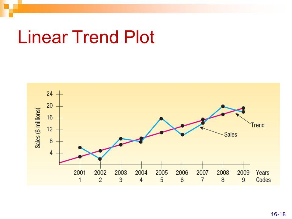 Linear Trend Plot 16-18