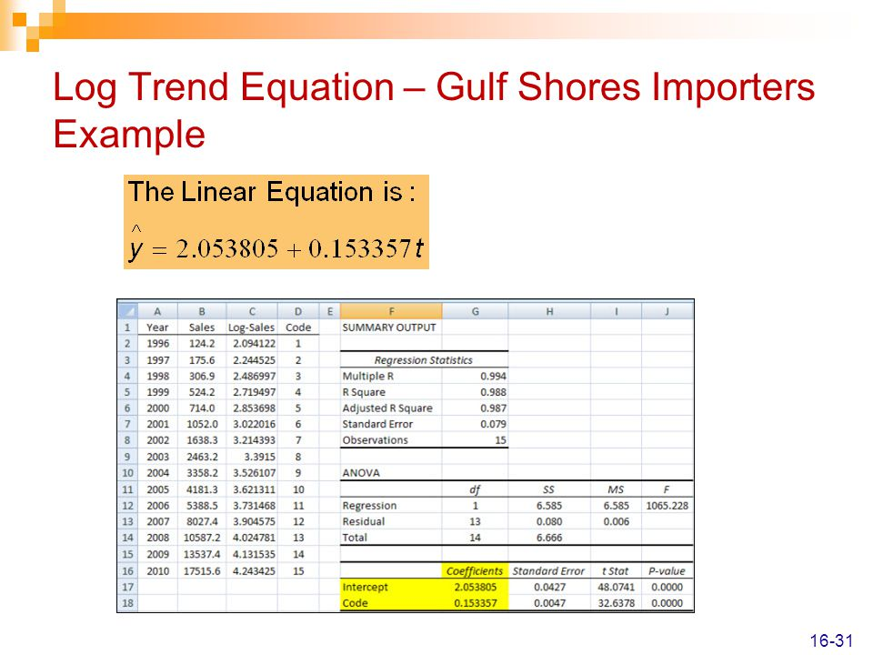 Log Trend Equation – Gulf Shores Importers Example 16-31