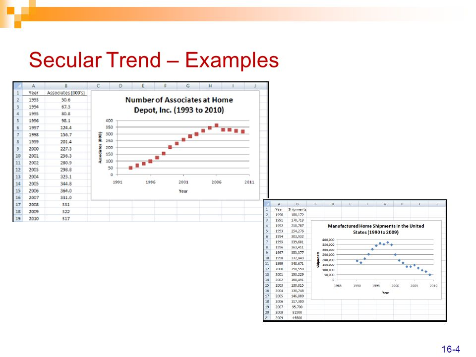 Secular Trend – Examples 16-4