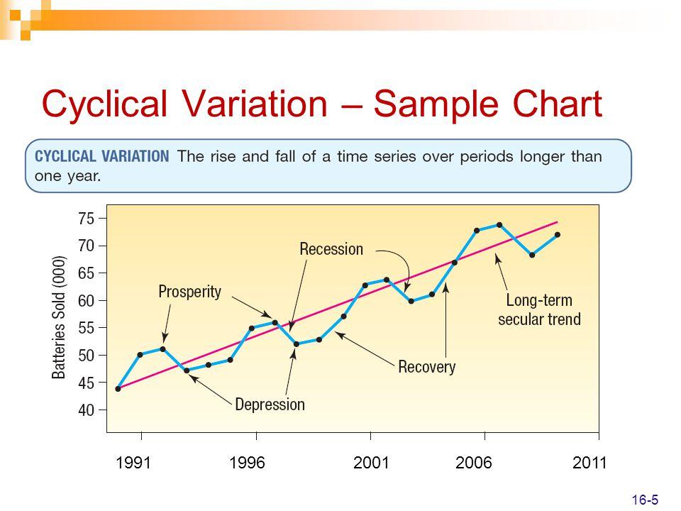 Cyclical Variation – Sample Chart 1991199620012006 2011 16-5