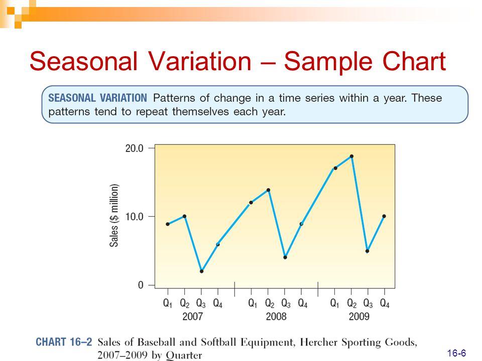Seasonal Variation – Sample Chart 16-6