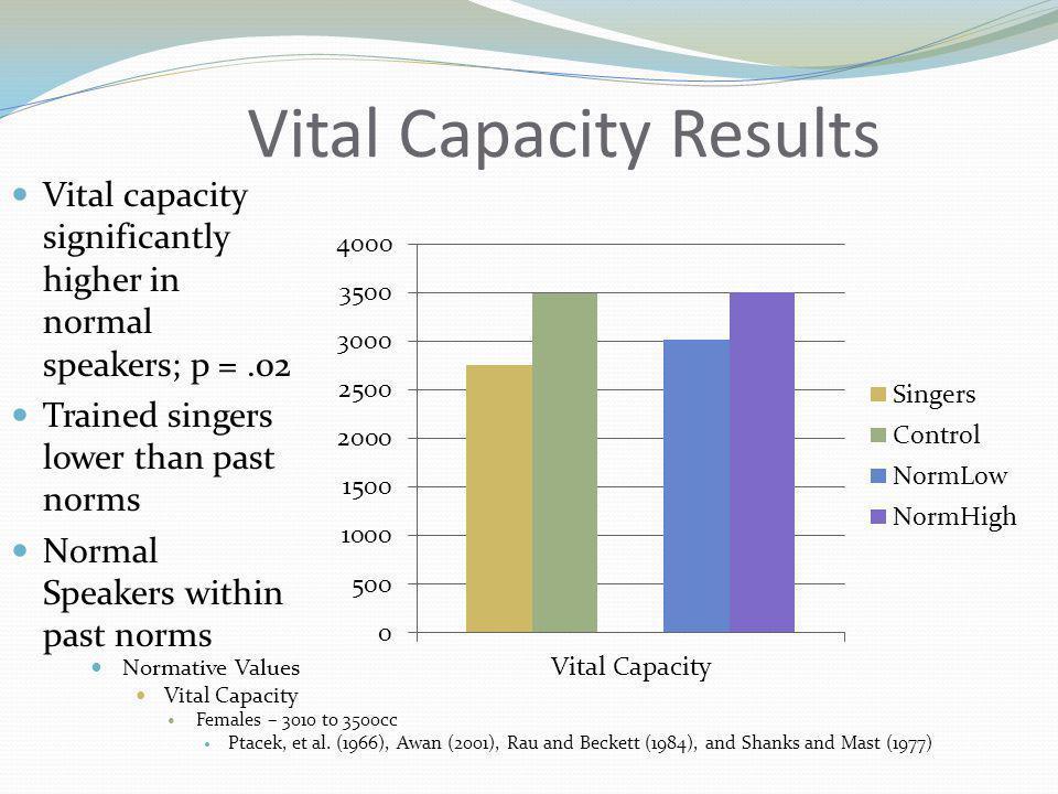 Vital Capacity Results Normative Values Vital Capacity Females – 3010 to 3500cc Ptacek, et al.
