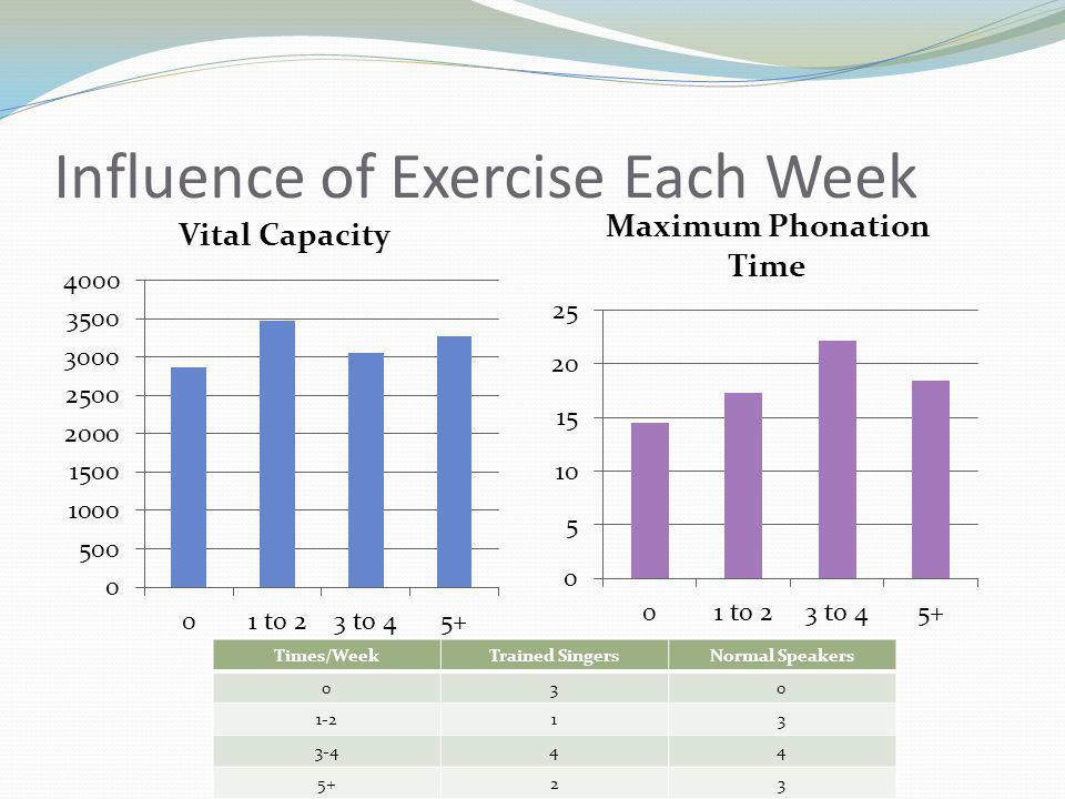 Influence of Exercise Each Week Times/WeekTrained SingersNormal Speakers 030 1-213 3-444 5+23