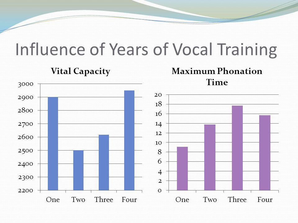 Influence of Years of Vocal Training