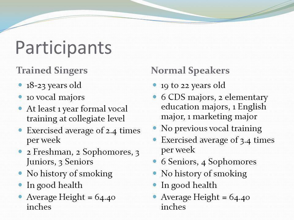 Participants Trained Singers Normal Speakers 18-23 years old 10 vocal majors At least 1 year formal vocal training at collegiate level Exercised average of 2.4 times per week 2 Freshman, 2 Sophomores, 3 Juniors, 3 Seniors No history of smoking In good health Average Height = 64.40 inches 19 to 22 years old 6 CDS majors, 2 elementary education majors, 1 English major, 1 marketing major No previous vocal training Exercised average of 3.4 times per week 6 Seniors, 4 Sophomores No history of smoking In good health Average Height = 64.40 inches