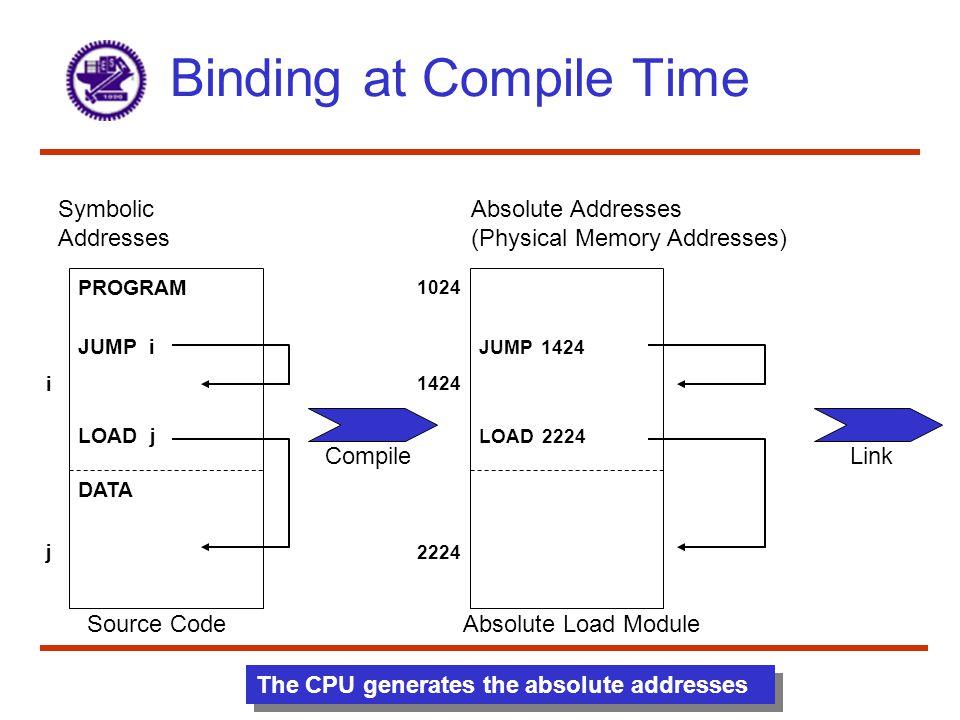 Binding at Compile Time 12 Symbolic Addresses PROGRAM JUMP i LOAD j DATA i j Source Code Absolute Addresses (Physical Memory Addresses) 1024 JUMP 1424