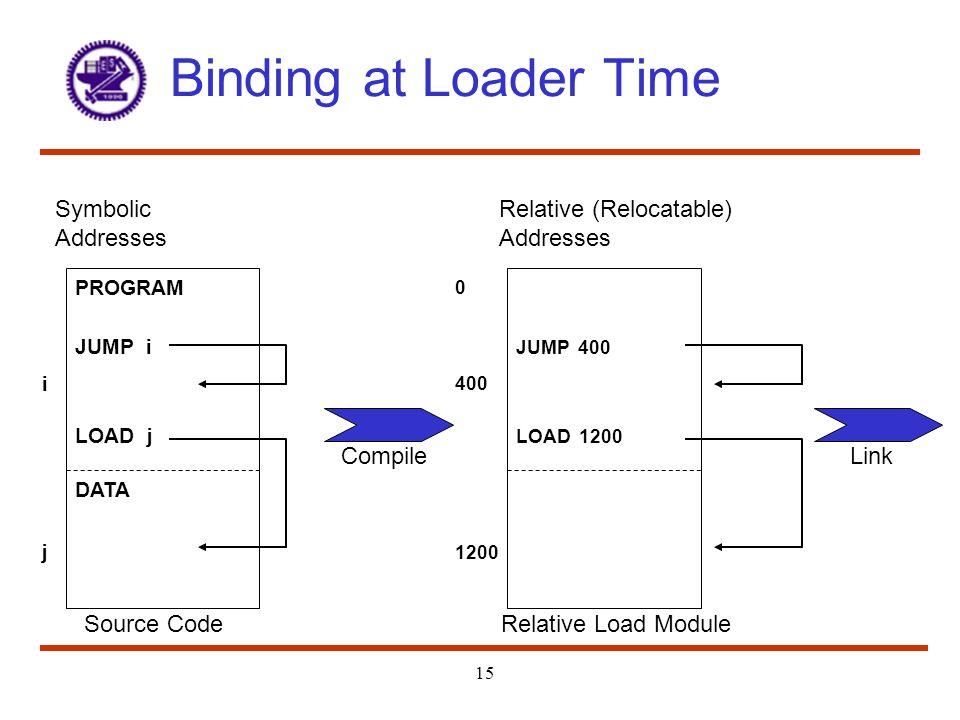 Binding at Loader Time 15 Relative (Relocatable) Addresses 0 JUMP 400 LOAD 1200 400 1200 Relative Load Module Symbolic Addresses PROGRAM JUMP i LOAD j