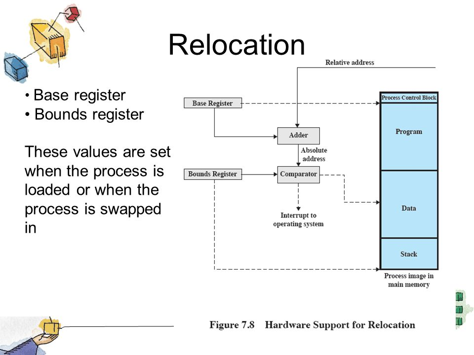 Relocation Base register Bounds register These values are set when the process is loaded or when the process is swapped in