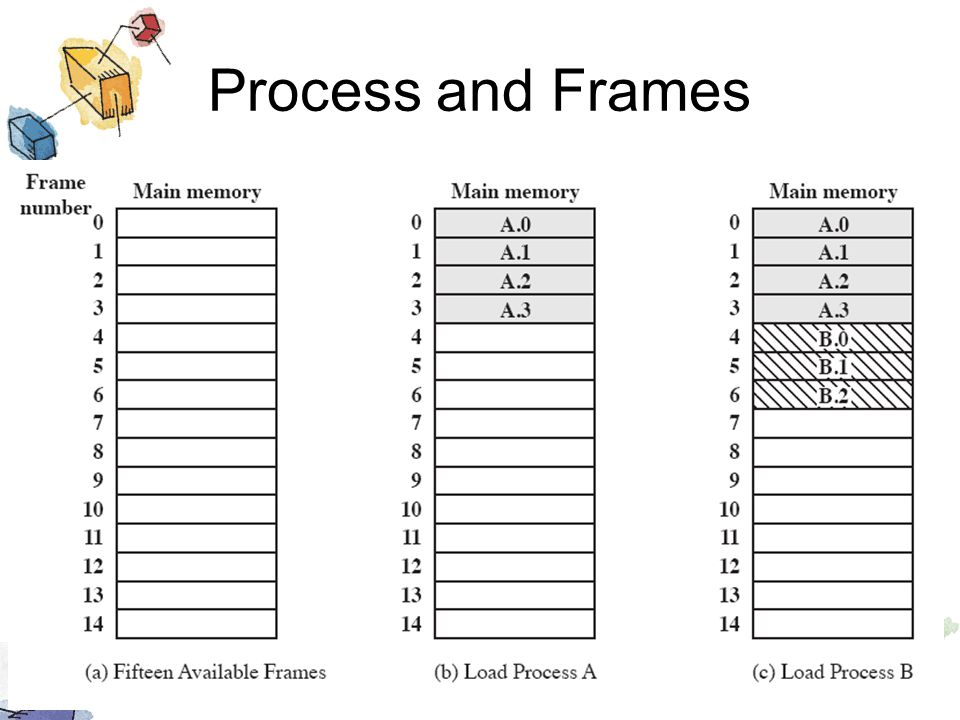 Process and Frames