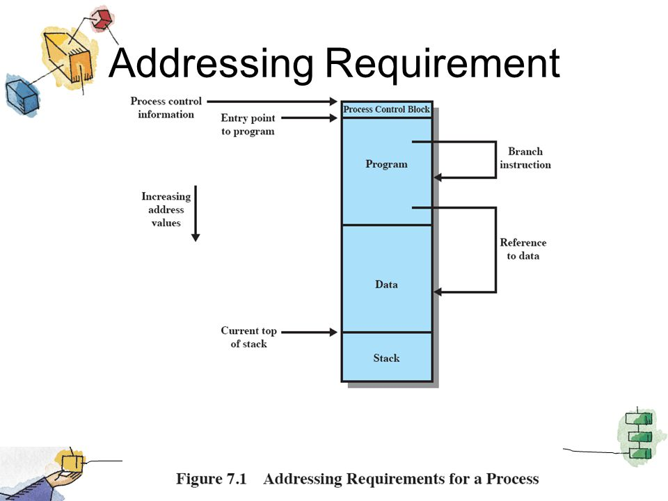 Fixed Partitioning Equal-size partitions –Any process whose size is less than or equal to the partition size can be loaded into an available partition –If all partitions are full, the operating system can swap a process out of a partition –Equal-size partitions was used in early IBMs OS/MFT (Multiprogramming with a Fixed number of Tasks)