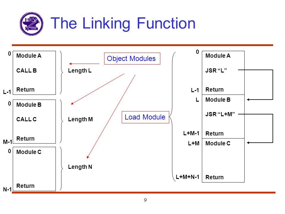 The Linking Function 9 Module A CALL B Return Length L Module B CALL C Return Length M Module C Return Length N 0 L-1 Module A JSR L Return Module B J