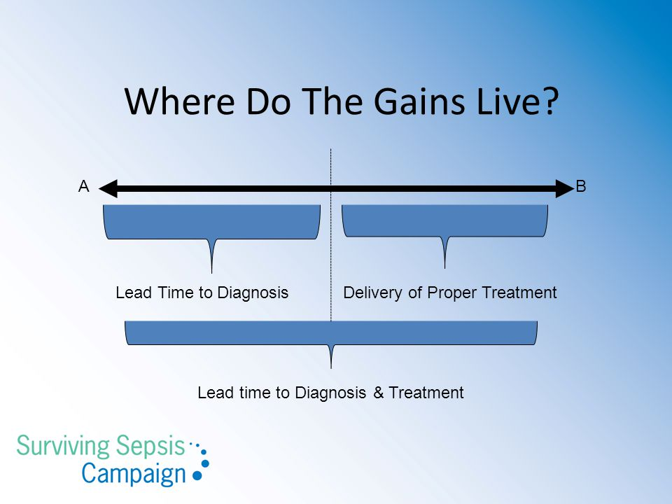 Where Do The Gains Live? AB Lead Time to DiagnosisDelivery of Proper Treatment Lead time to Diagnosis & Treatment