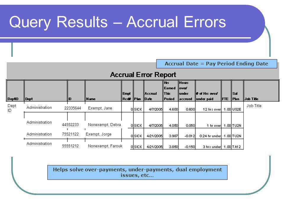 Query Results – Accrual Errors Helps solve over-payments, under-payments, dual employment issues, etc… Accrual Date = Pay Period Ending Date Exempt, Jane22335644 Administration Nonexempt, Debra44552233 Exempt, Jorge75521122 Nonexempt, Farouk55551212 Job TitleDept ID