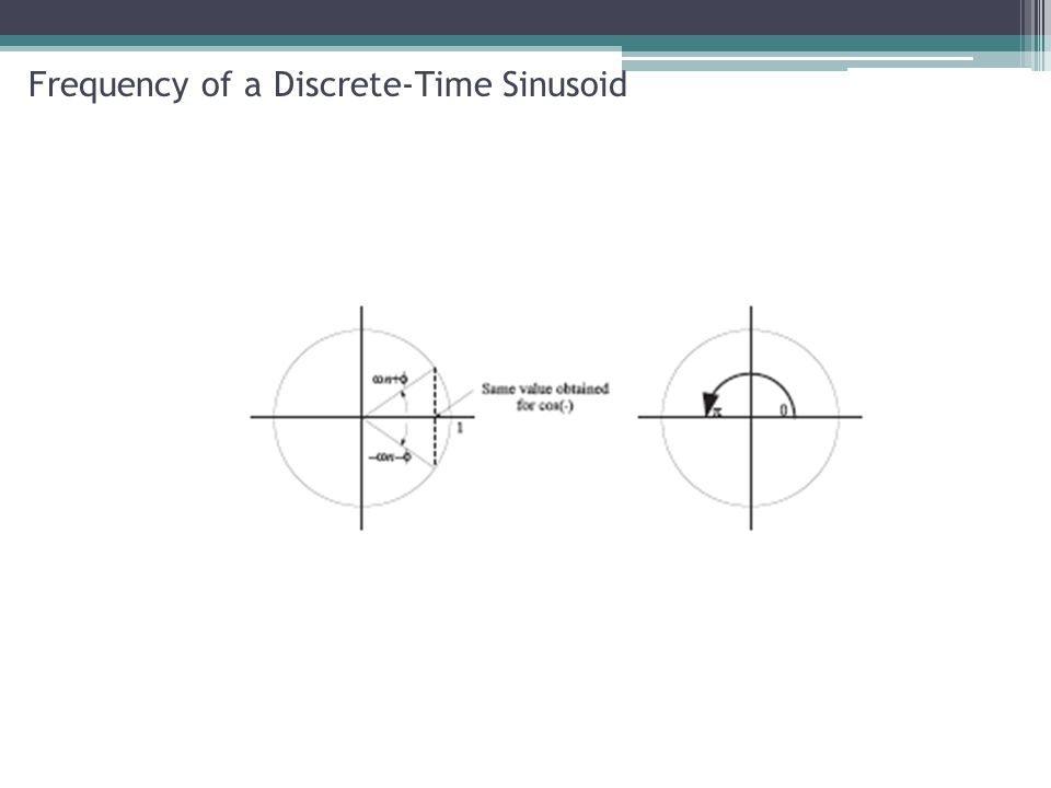 Frequency of a Discrete-Time Sinusoid