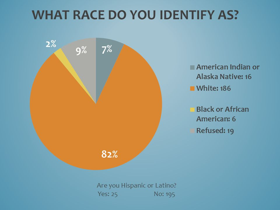WHAT RACE DO YOU IDENTIFY AS Are you Hispanic or Latino Yes: 25 No: 195
