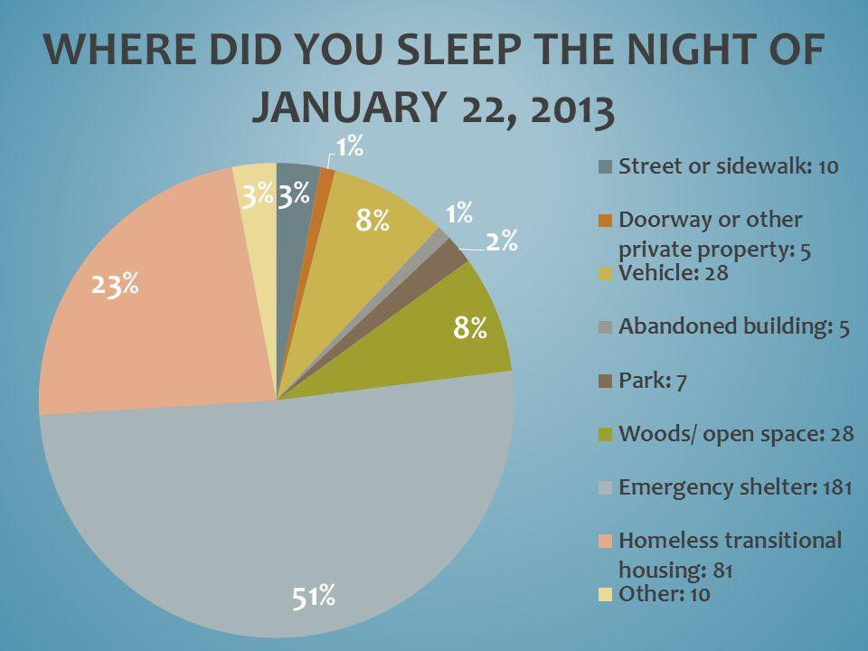 WHERE DID YOU SLEEP THE NIGHT OF JANUARY 22, 2013