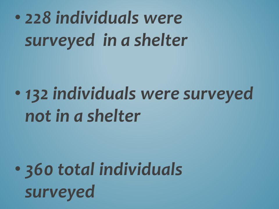 228 individuals were surveyed in a shelter 132 individuals were surveyed not in a shelter 360 total individuals surveyed
