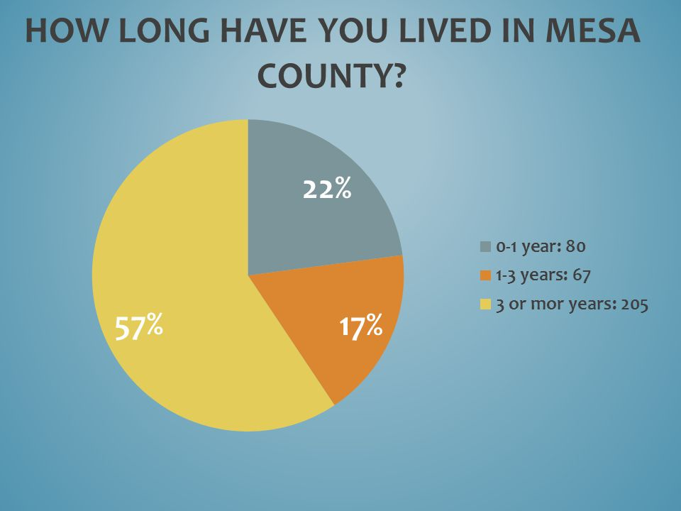 HOW LONG HAVE YOU LIVED IN MESA COUNTY