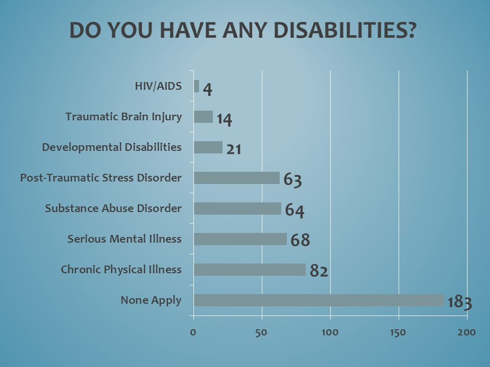 DO YOU HAVE ANY DISABILITIES