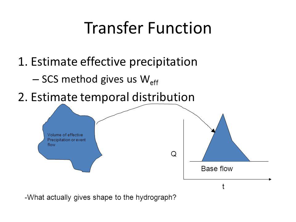 Transfer Function 1.Estimate effective precipitation – SCS method gives us W eff 2.