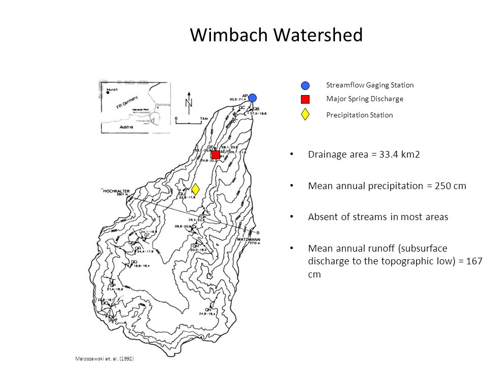 Wimbach Watershed Drainage area = 33.4 km2 Mean annual precipitation = 250 cm Absent of streams in most areas Mean annual runoff (subsurface discharge to the topographic low) = 167 cm Streamflow Gaging Station Precipitation Station Major Spring Discharge Maloszewski et.