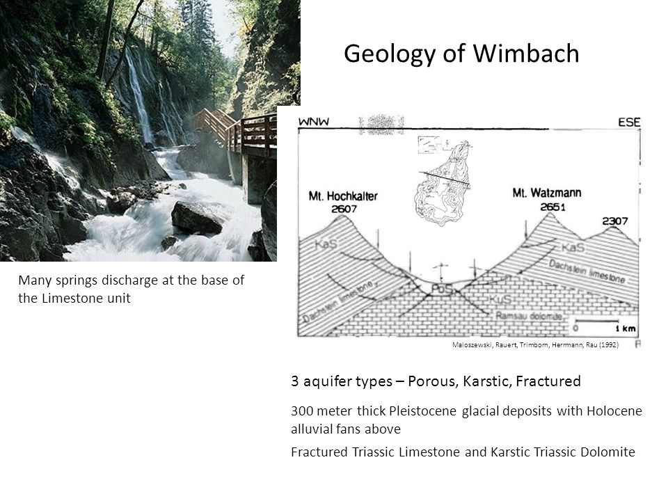 Geology of Wimbach Fractured Triassic Limestone and Karstic Triassic Dolomite 300 meter thick Pleistocene glacial deposits with Holocene alluvial fans above Many springs discharge at the base of the Limestone unit Maloszewski, Rauert, Trimborn, Herrmann, Rau (1992) 3 aquifer types – Porous, Karstic, Fractured