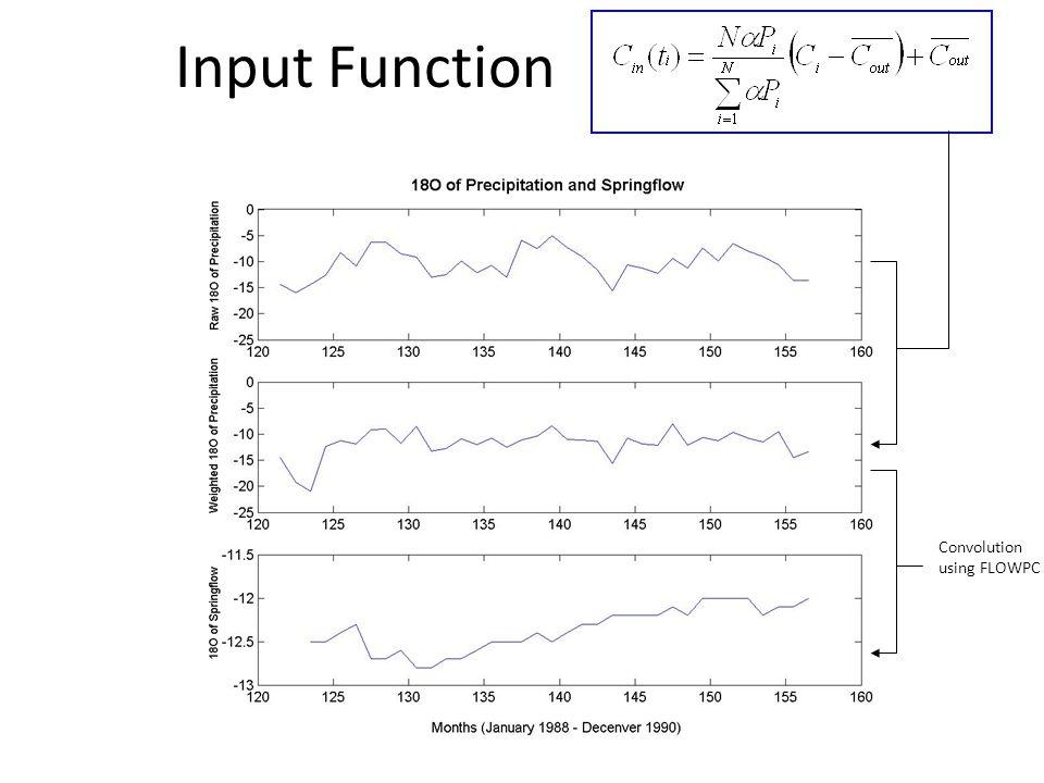 Input Function Convolution using FLOWPC