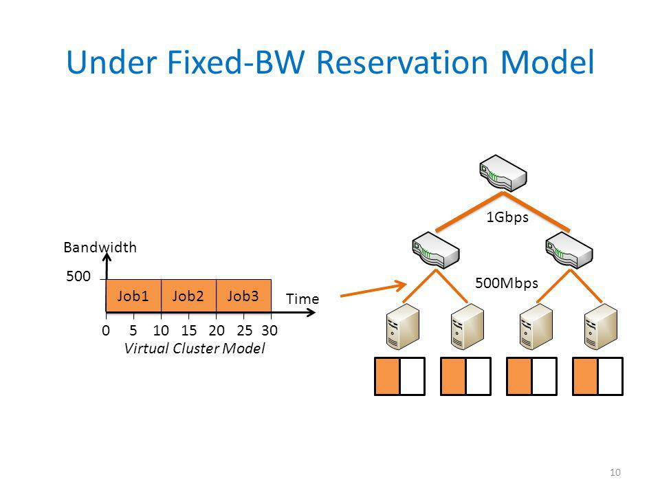 Under Fixed-BW Reservation Model 10 1Gbps 500Mbps Job3 Job2 Virtual Cluster Model Job1 Time 0 5 10 15 20 25 30 500 Bandwidth